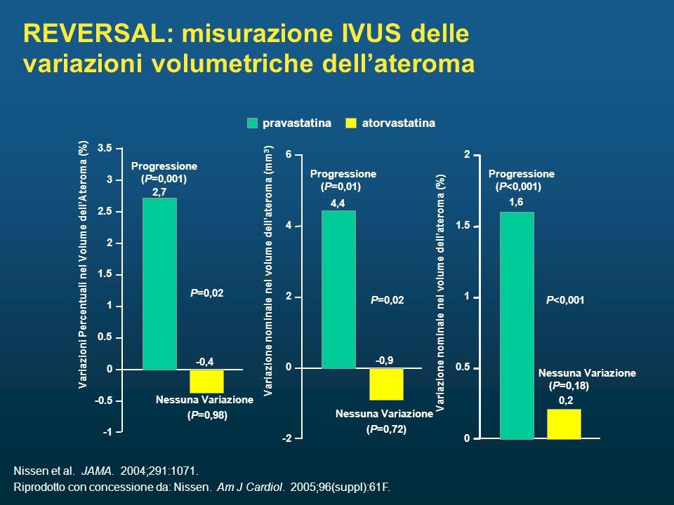 REVERSAL: misurazione IVUS delle variazioni volumetriche dellateroma Nissen et al.