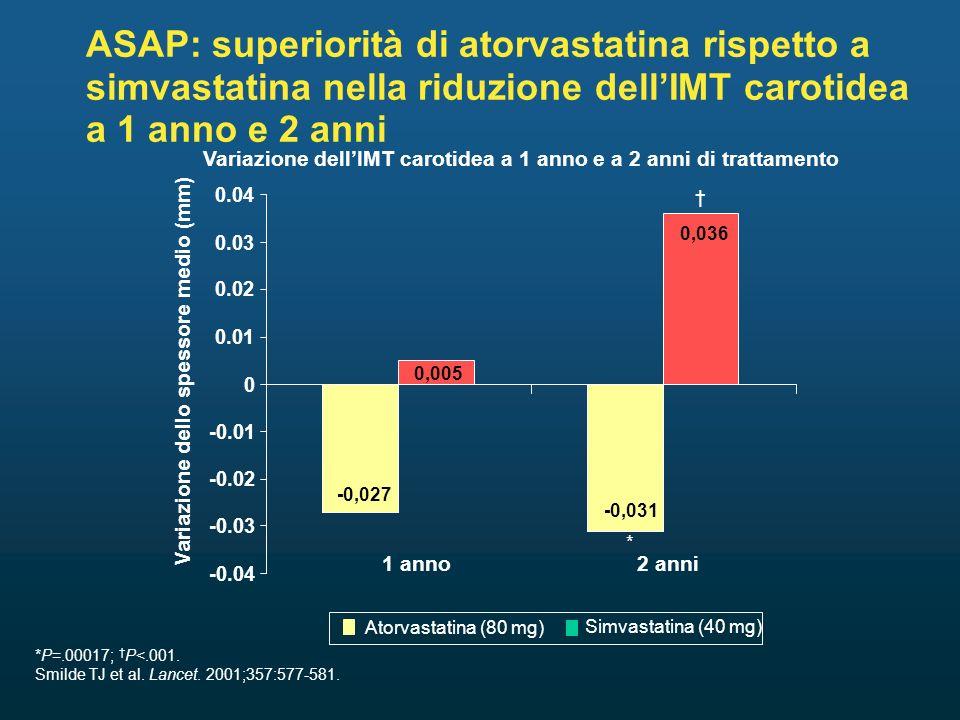 ASAP: superiorità di atorvastatina rispetto a simvastatina nella riduzione dellIMT carotidea a 1 anno e 2 anni Variazione dellIMT carotidea a 1 anno e a 2 anni di trattamento * -0.04 -0.03 -0.02 -0.01 0 0.01 0.02 0.03 0.04 Variazione dello spessore medio (mm) 1 anno2 anni -0,027 -0,031 0,005 0,036 Simvastatina (40 mg) Atorvastatina (80 mg) *P=.00017; P<.001.