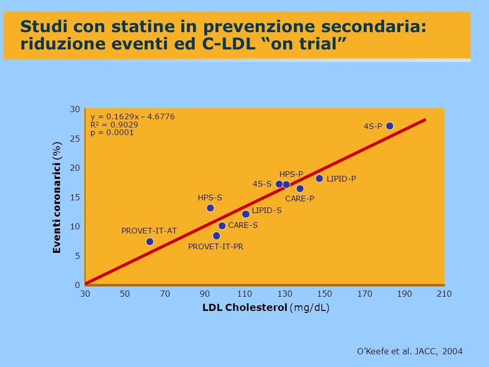 0 30 50 20 10 7090110130210 Eventi coronarici (%) Studi con statine in prevenzione secondaria: riduzione eventi ed C-LDL on trial LDL Cholesterol (mg/dL) OKeefe et al.