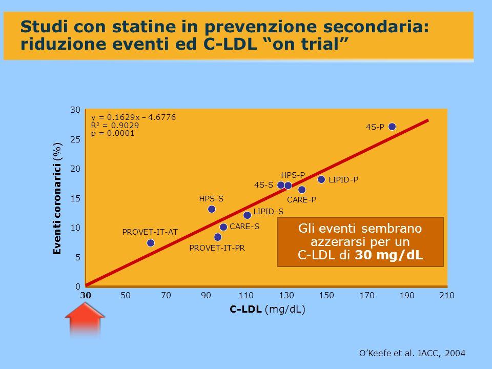 0 30 50 20 10 7090110130210 Eventi coronarici (%) Studi con statine in prevenzione secondaria: riduzione eventi ed C-LDL on trial C-LDL (mg/dL) OKeefe et al.