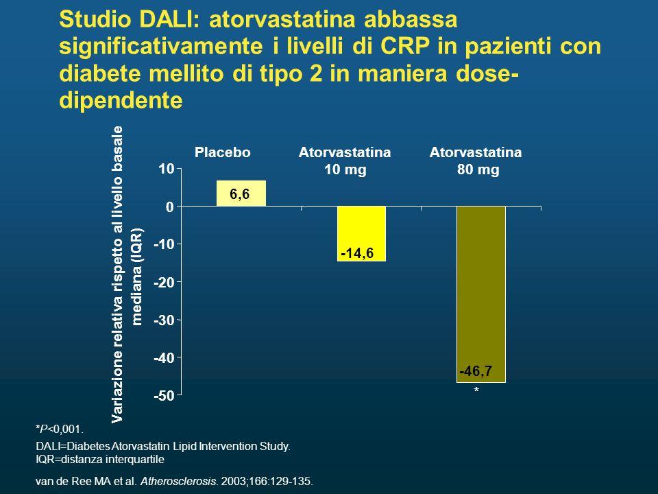 Studio DALI: atorvastatina abbassa significativamente i livelli di CRP in pazienti con diabete mellito di tipo 2 in maniera dose- dipendente *P<0,001.
