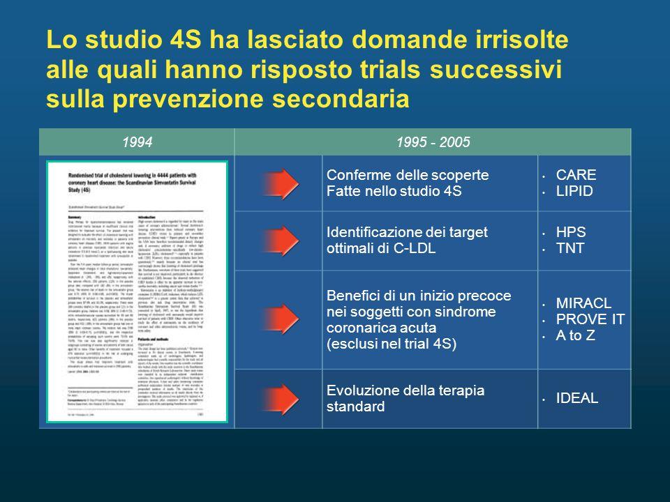 Lo studio 4S ha lasciato domande irrisolte alle quali hanno risposto trials successivi sulla prevenzione secondaria 19941995 - 2005 Conferme delle scoperte Fatte nello studio 4S CARE LIPID Identificazione dei target ottimali di C-LDL HPS TNT Benefici di un inizio precoce nei soggetti con sindrome coronarica acuta (esclusi nel trial 4S) MIRACL PROVE IT A to Z Evoluzione della terapia standard IDEAL
