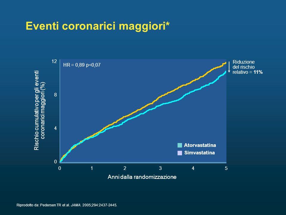Atorvastatina Simvastatina Eventi coronarici maggiori* Riprodotto da: Pedersen TR et al.