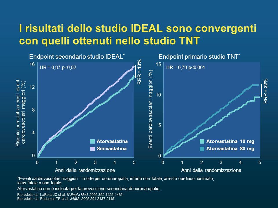 Atorvastatina Simvastatina Rischio cumulativo degli eventi cardiovascolari maggiori (%) I risultati dello studio IDEAL sono convergenti con quelli ottenuti nello studio TNT Riprodotto da: LaRosa JC et al.