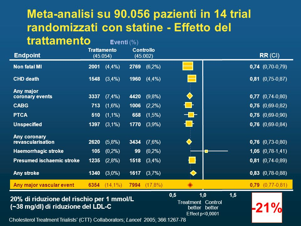 Meta-analisi su 90.056 pazienti in 14 trial randomizzati con statine - Effetto del trattamento Cholesterol Treatment Trialists (CTT) Collaborators; La