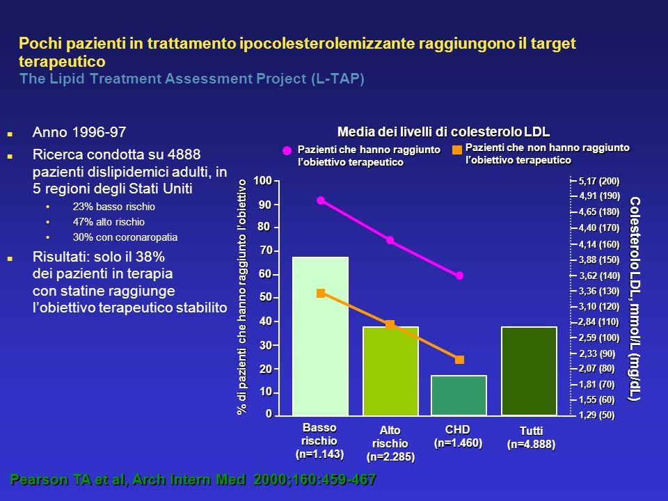 Pochi pazienti in trattamento ipocolesterolemizzante raggiungono il target terapeutico The Lipid Treatment Assessment Project (L-TAP) Anno 1996-97 Ricerca condotta su 4888 pazienti dislipidemici adulti, in 5 regioni degli Stati Uniti 23% basso rischio 47% alto rischio 30% con coronaropatia Risultati: solo il 38% dei pazienti in terapia con statine raggiunge lobiettivo terapeutico stabilito Pearson TA et al, Arch Intern Med 2000;160:459-467 Pazienti che non hanno raggiunto lobiettivo terapeutico Pazienti che hanno raggiunto lobiettivo terapeutico 100 90 5,17 (200) 70 60 50 40 30 20 10 0 Basso rischio (n=1.143) Alto rischio (n=2.285) CHD (n=1.460) Tutti (n=4.888) 80 4,91 (190) 4,65 (180) 4,40 (170) 4,14 (160) 3,88 (150) 3,62 (140) 3,36 (130) 3,10 (120) 2,84 (110) 2,59 (100) 2,33 (90) 2,07 (80) 1,81 (70) 1,55 (60) 1,29 (50) Media dei livelli di colesterolo LDL Colesterolo LDL, mmol/L (mg/dL) % di pazienti che hanno raggiunto lobiettivo