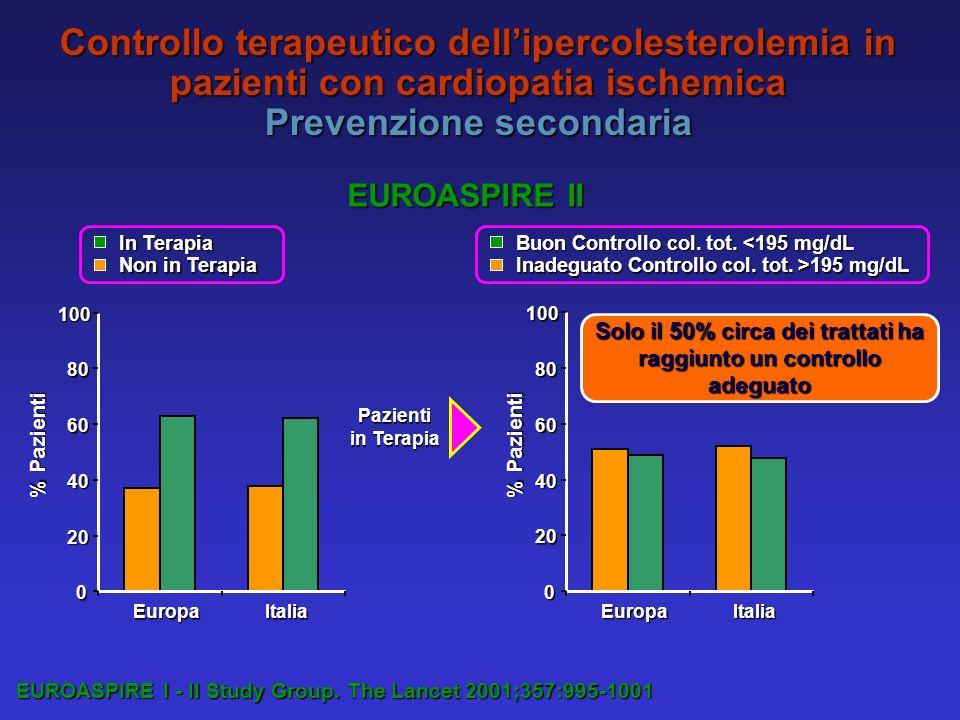 Solo il 50% circa dei trattati ha raggiunto un controllo adeguato EUROASPIRE I - II Study Group.