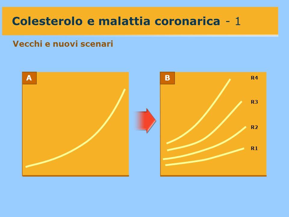 R1 R2 R3 R4 AB Colesterolo e malattia coronarica - 1 Vecchi e nuovi scenari