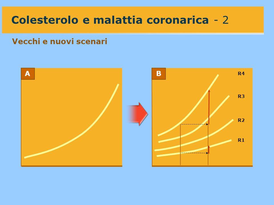 R1 R2 R3 R4 Colesterolo e malattia coronarica - 2 Vecchi e nuovi scenari AB