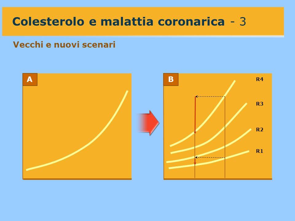 R1 R2 R3 R4 Colesterolo e malattia coronarica - 3 Vecchi e nuovi scenari AB
