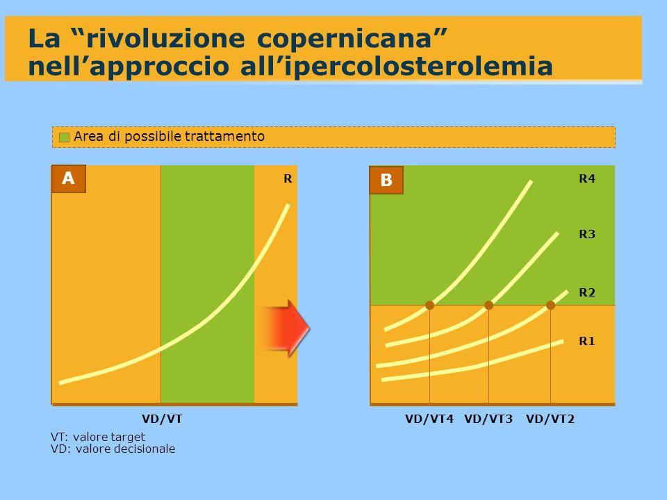 La rivoluzione copernicana nellapproccio allipercolosterolemia Area di possibile trattamento R1 R2 R3 R4 A B VD/VTVD/VT4VD/VT3VD/VT2 VT: valore target VD: valore decisionale R