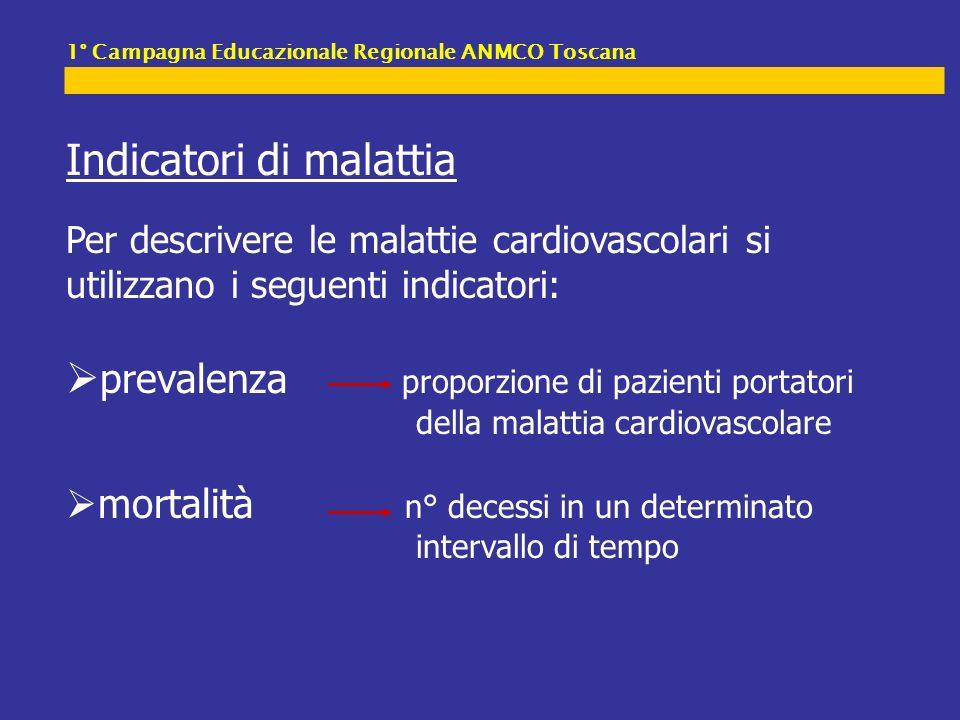 Prevenzione primaria HOPE N Engl J Med 2000; 342: 145.