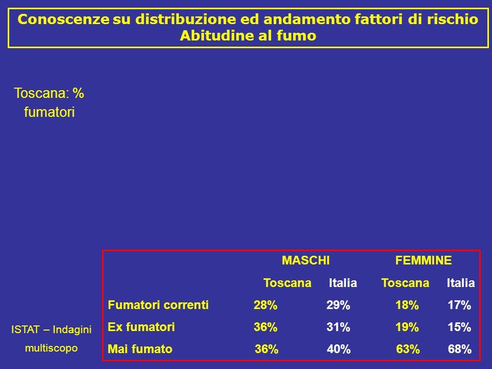 Conoscenze su distribuzione ed andamento fattori di rischio Abitudine al fumo Toscana: % fumatori ISTAT – Indagini multiscopo MASCHI FEMMINE Toscana Italia Toscana Italia Fumatori correnti 28% 29% 18% 17% Ex fumatori 36% 31% 19% 15% Mai fumato 36% 40% 63% 68%