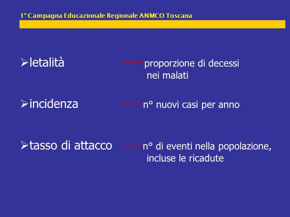 Lancet 1998; 351: 1755-62 Major Cardiovascular Events Events/1000 pts-yrs ComparisonRR(95%CI) <90mmHg <85mmHg <80mmHg 90vs85 85vs80 90vs80 24.4 18.6 11.9 1.32(0.84-2.06) 1.56(0.91-2.67) 2.06(1.24-3.44) Cardiovascular mortality 11.1 11.2 3.7 0.99(0.54-1.82) 3.0(1.29-7.13) 3.0(1.29-7.08)<80mmHg 90vs85 85vs80 90vs80 <90mmHg <85mmHg Prevenzione primaria - HOT