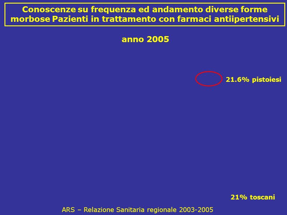 Conoscenze su frequenza ed andamento diverse forme morbose Pazienti in trattamento con farmaci antiipertensivi ARS – Relazione Sanitaria regionale 2003-2005 anno 2005 21% toscani 21.6% pistoiesi