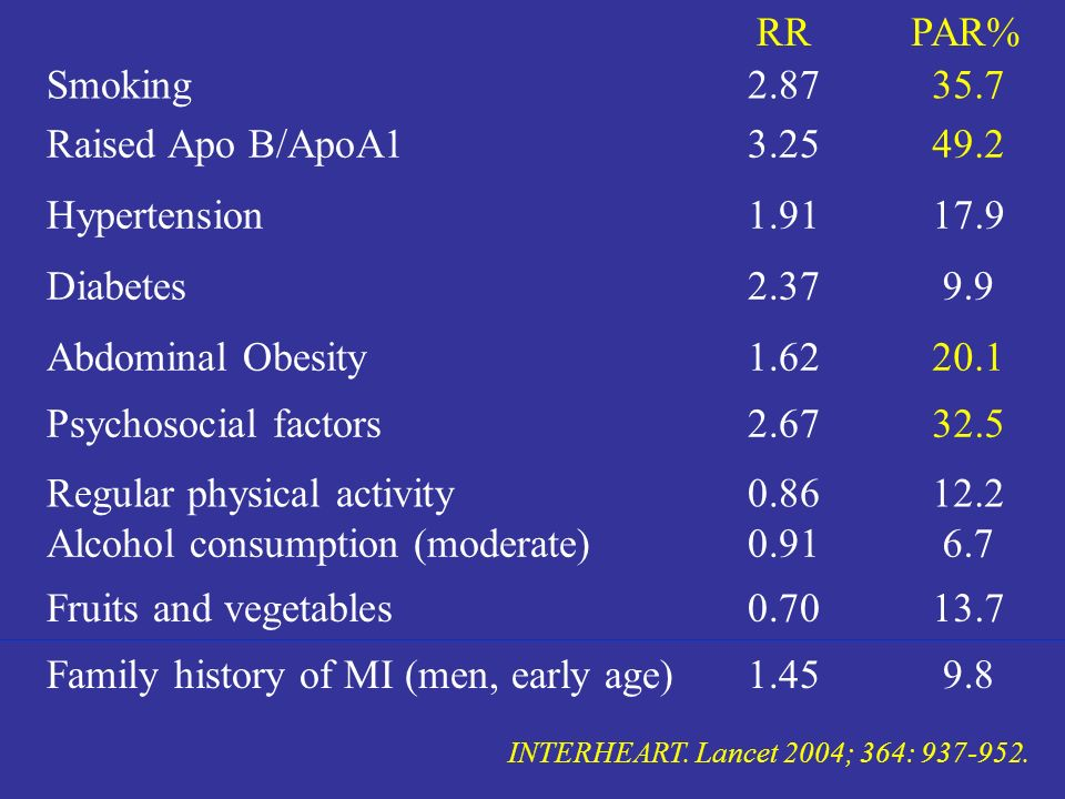 RR Smoking Raised Apo B/ApoA1 Hypertension Diabetes Abdominal Obesity Psychosocial factors Regular physical activity Fruits and vegetables Family hist