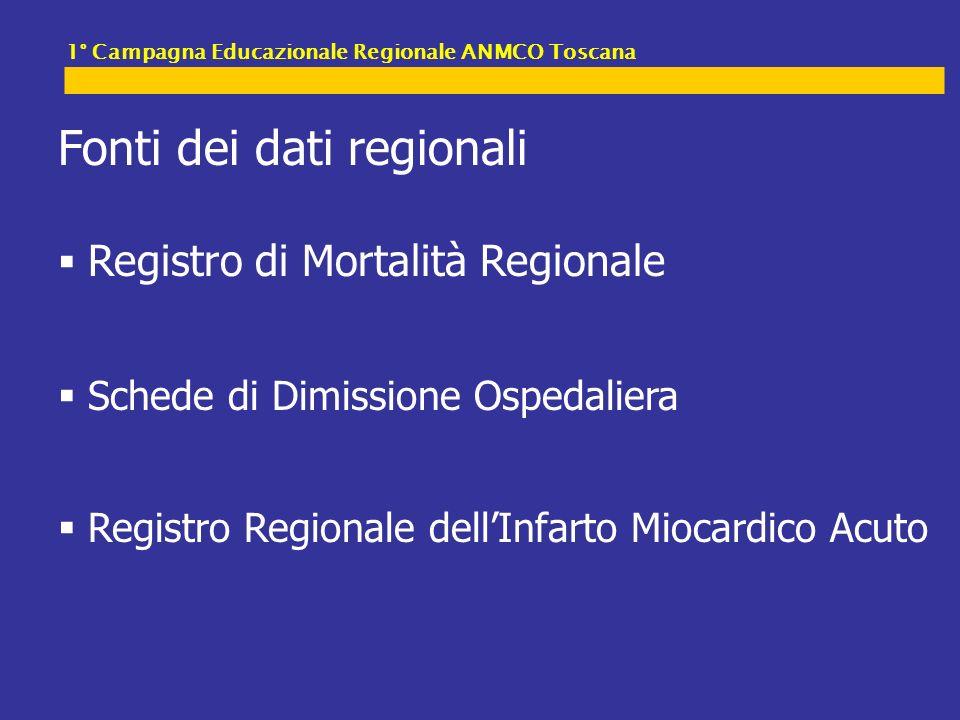Fonti dei dati regionali Registro di Mortalità Regionale Schede di Dimissione Ospedaliera Registro Regionale dellInfarto Miocardico Acuto 1° Campagna Educazionale Regionale ANMCO Toscana