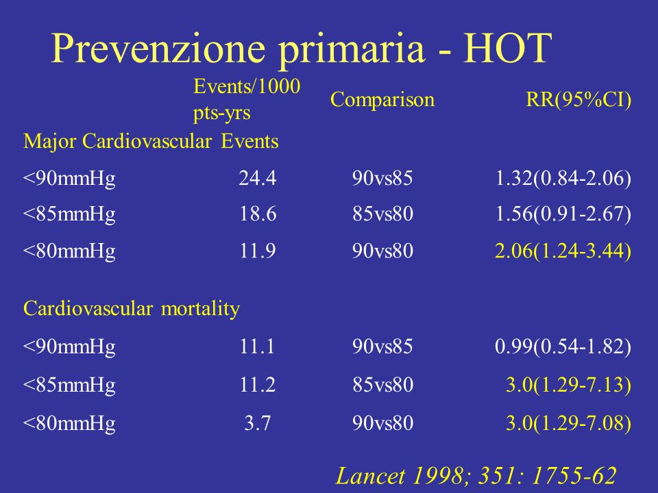 Lancet 1998; 351: 1755-62 Major Cardiovascular Events Events/1000 pts-yrs ComparisonRR(95%CI) <90mmHg <85mmHg <80mmHg 90vs85 85vs80 90vs80 24.4 18.6 1