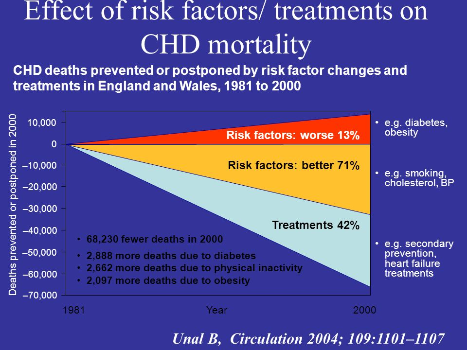 Effect of risk factors/ treatments on CHD mortality 2000 Deaths prevented or postponed in 2000 68,230 fewer deaths in 2000 Treatments 42% Risk factors