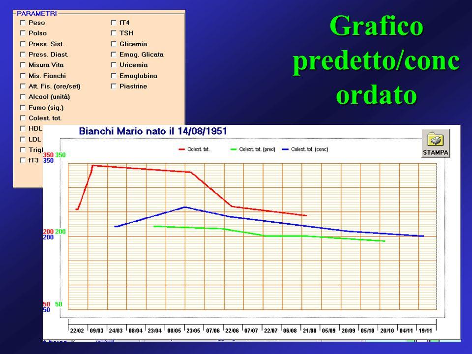 Grafico predetto/conc ordato