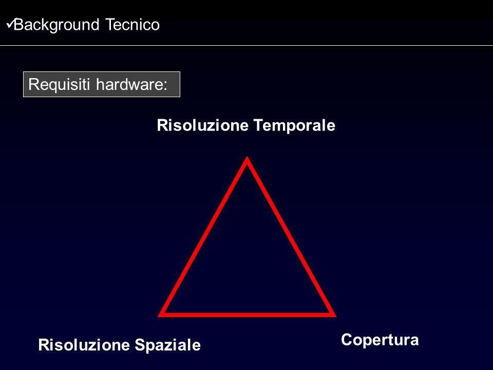 Risoluzione Temporale Copertura Risoluzione Spaziale Requisiti hardware: Background Tecnico