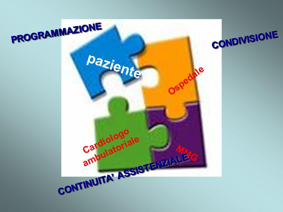 Ospedale Cardiologo ambulatoriale MMG paziente PROGRAMMAZIONEPROGRAMMAZIONE CONDIVISIONECONDIVISIONE CONTINUITA ASSISTENZIALE
