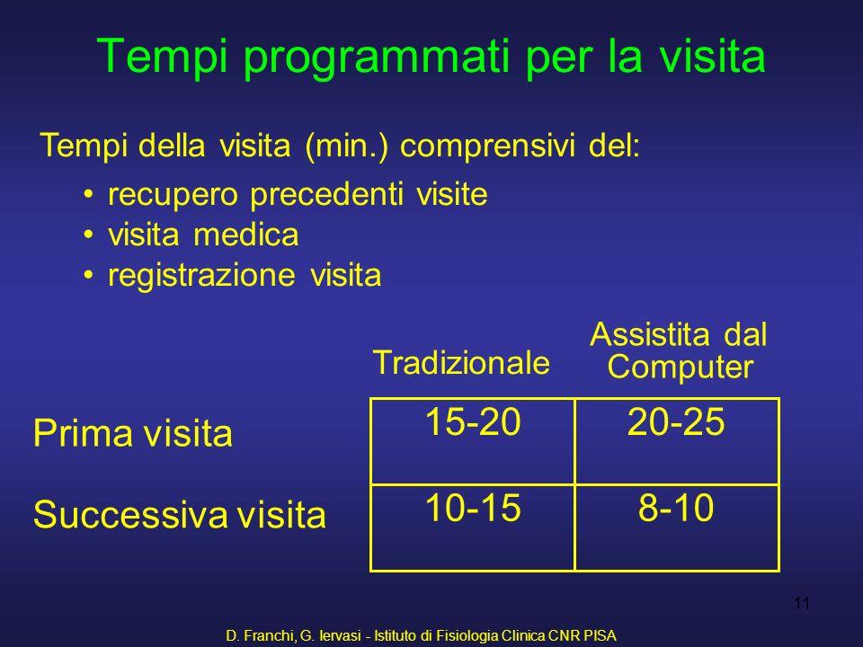 D. Franchi, G. Iervasi - Istituto di Fisiologia Clinica CNR PISA 11 Tempi programmati per la visita 8-1010-15 20-2515-20 Prima visita Successiva visit