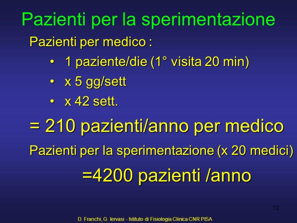 D. Franchi, G. Iervasi - Istituto di Fisiologia Clinica CNR PISA 12 Pazienti per medico : 1 paziente/die (1° visita 20 min)1 paziente/die (1° visita 2
