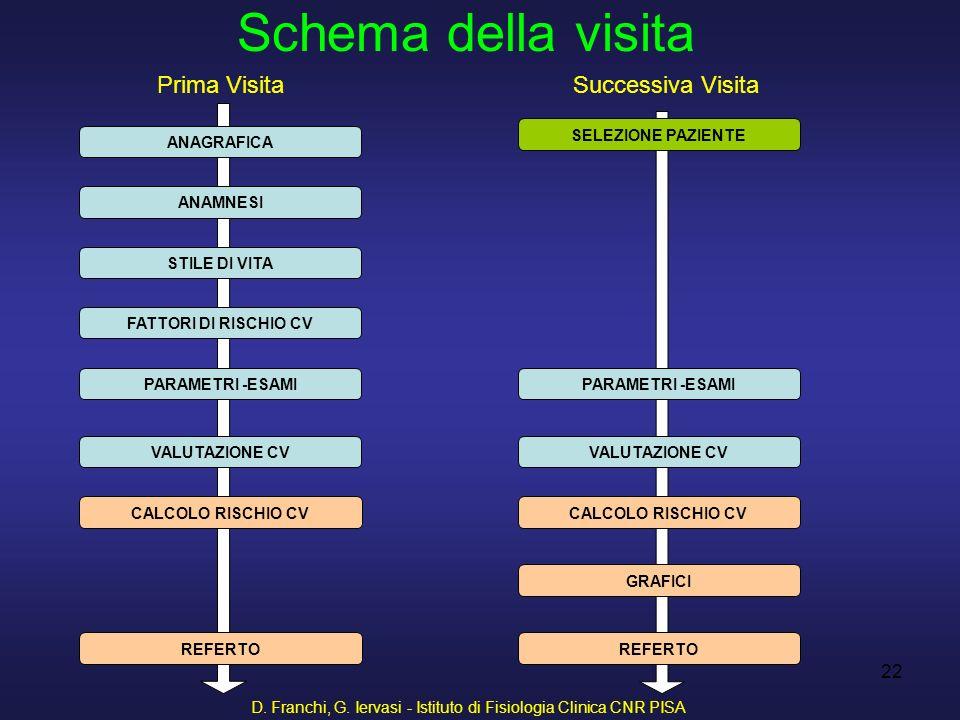D. Franchi, G. Iervasi - Istituto di Fisiologia Clinica CNR PISA 22 Prima VisitaSuccessiva Visita Schema della visita SELEZIONE PAZIENTE ANAGRAFICA AN