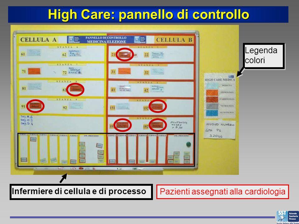 High Care: pannello di controllo Legenda colori Infermiere di cellula e di processo Pazienti assegnati alla cardiologia