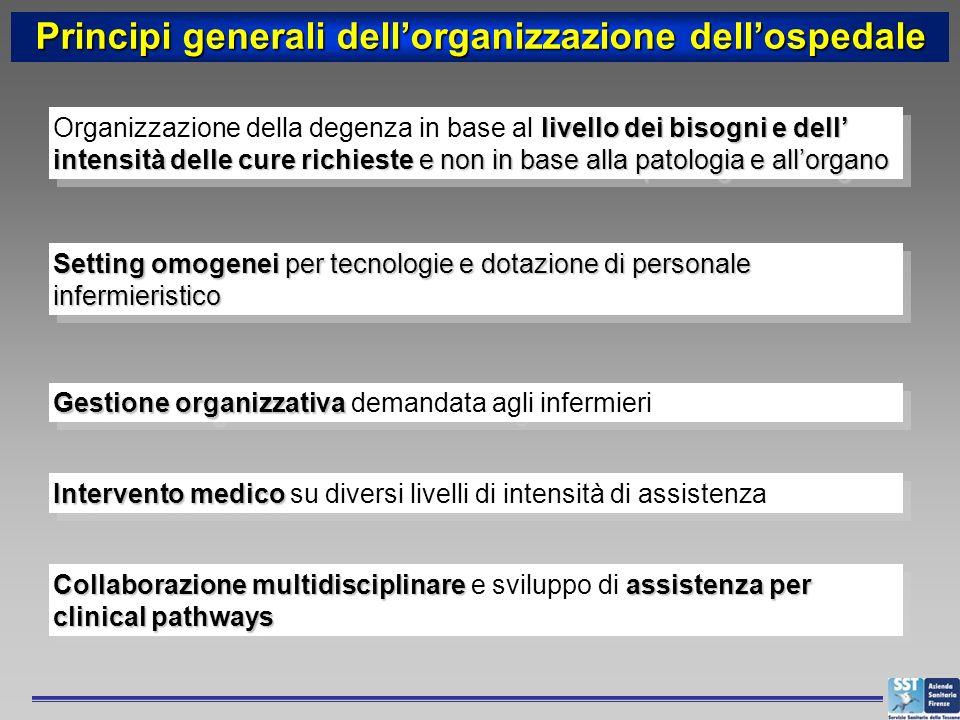 Principi generali dellorganizzazione dellospedale livello dei bisogni e dell intensità delle cure richieste e non in base alla patologia e allorgano O