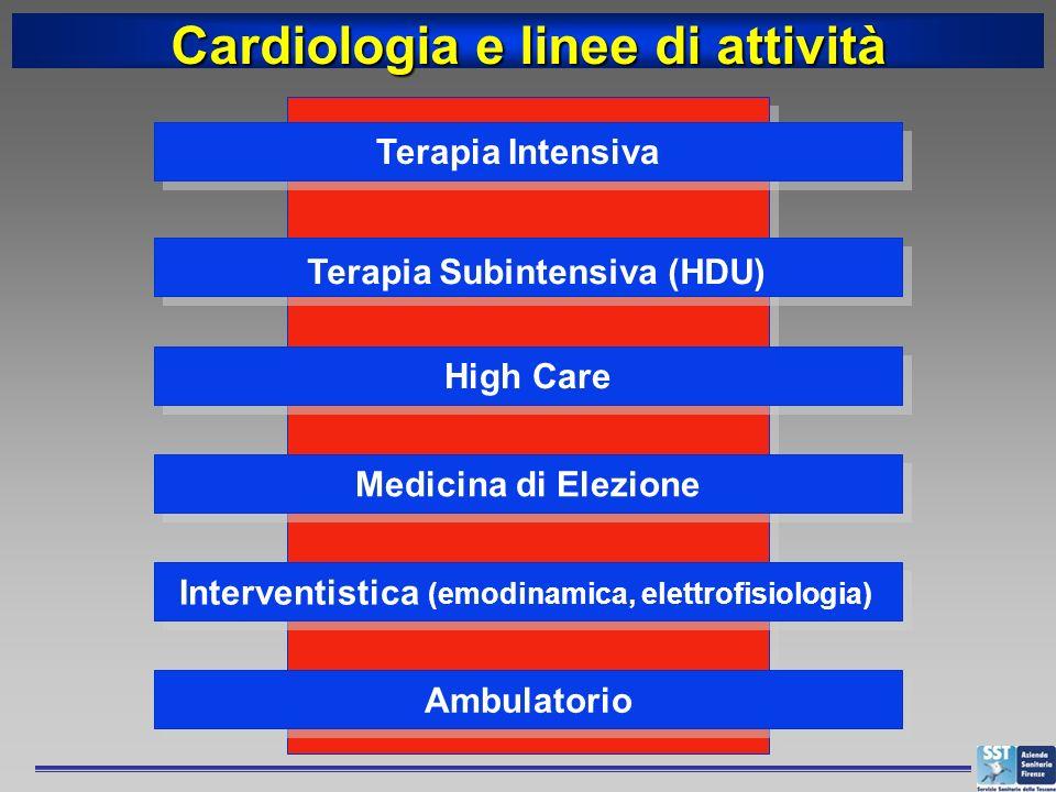 Terapia Intensiva Medicina di Elezione Interventistica (emodinamica, elettrofisiologia) High Care Terapia Subintensiva (HDU) Ambulatorio Cardiologia e