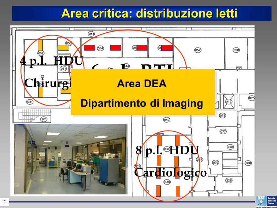 7 Area critica: distribuzione letti Area critica: distribuzione letti 8 p.l. HDU Cardiologico 6 p.l. RTI 4 p.l. HDU Chirurgico Area DEA Dipartimento d