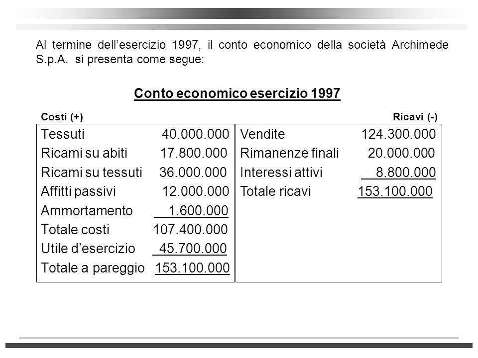 Tessuti 40.000.000 Ricami su abiti 17.800.000 Ricami su tessuti 36.000.000 Affitti passivi 12.000.000 Ammortamento 1.600.000 Totale costi 107.400.000
