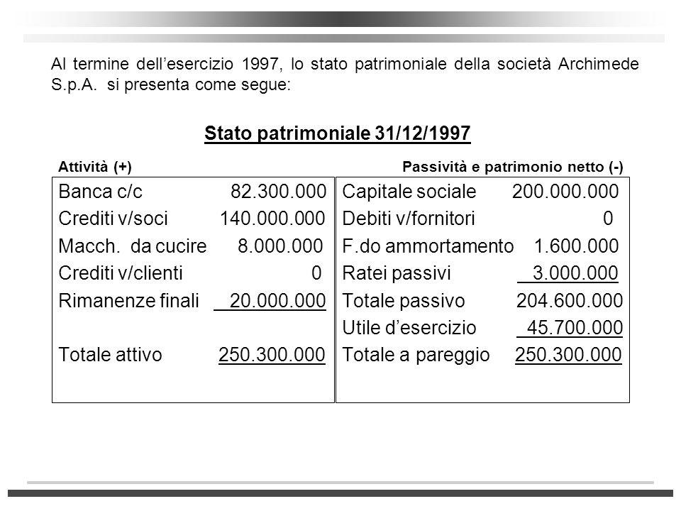 Banca c/c 82.300.000 Crediti v/soci 140.000.000 Macch. da cucire 8.000.000 Crediti v/clienti 0 Rimanenze finali 20.000.000 Totale attivo 250.300.000 C