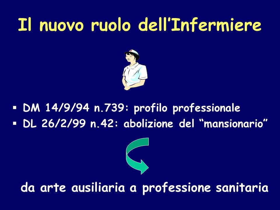 Il nuovo ruolo dellInfermiere DM 14/9/94 n.739: profilo professionale DL 26/2/99 n.42: abolizione del mansionario da arte ausiliaria a professione san