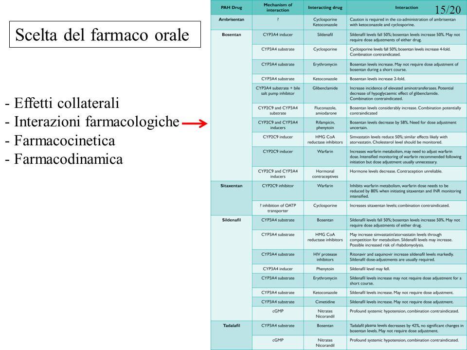 Scelta del farmaco orale - Effetti collaterali - Interazioni farmacologiche - Farmacocinetica - Farmacodinamica 15/20