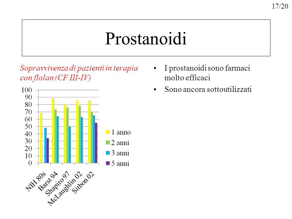 Prostanoidi I prostanoidi sono farmaci molto efficaci Sono ancora sottoutilizzati Sopravvivenza di pazienti in terapia con flolan (CF III-IV) 17/20