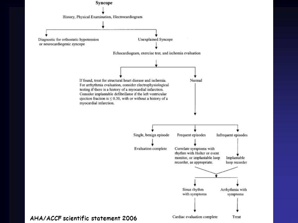 AHA/ACCF scientific statement 2006