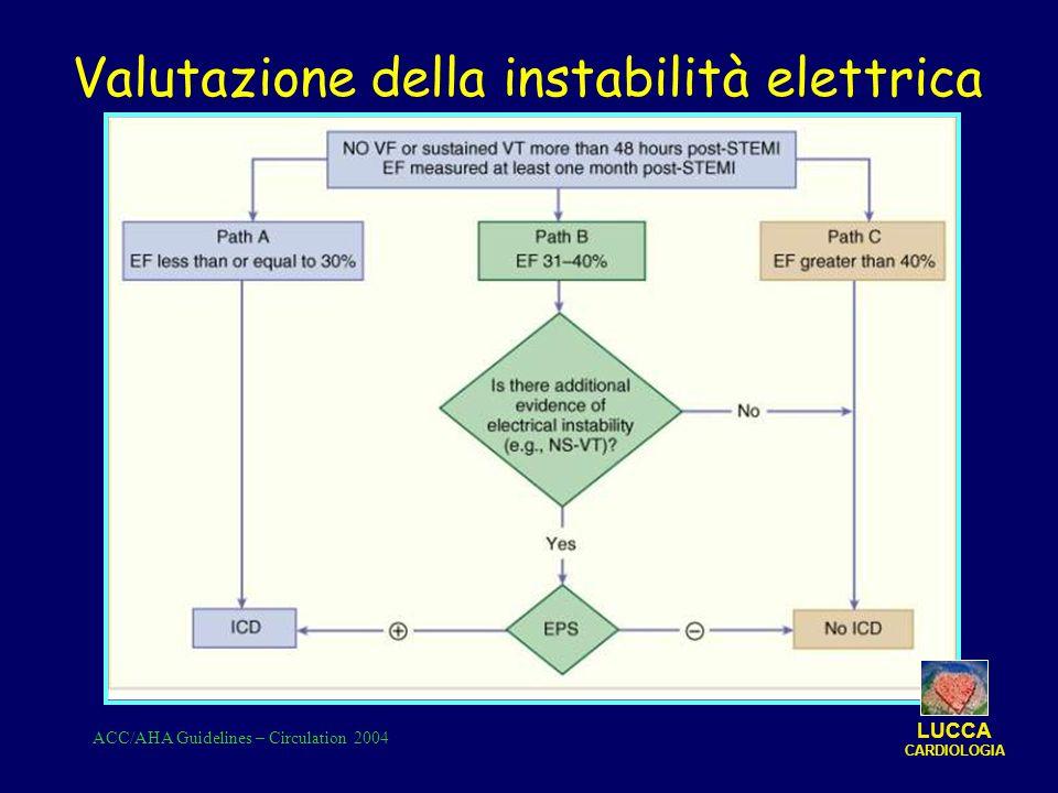 ACC/AHA Guidelines – Circulation 2004 LUCCA CARDIOLOGIA Valutazione della instabilità elettrica