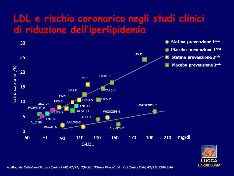 Statina-prevenzione 2 aria Placebo-prevenzione 2 aria Statina-prevenzione 1 aria Placebo-prevenzione 1 aria Adattato da Ballantyne CM. Am J Cardiol 19