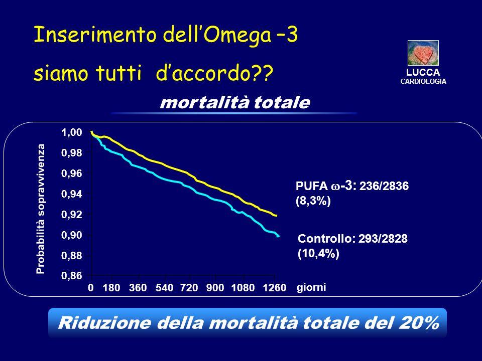 Inserimento dellOmega –3 siamo tutti daccordo?? Probabilità sopravvivenza giorni mortalità totale 1,00 0,98 0,96 0,94 0,92 0,90 0,88 0,86 018036054072