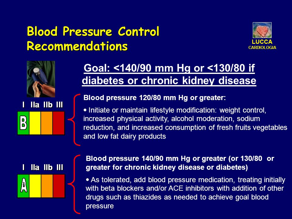 Goal: <140/90 mm Hg or <130/80 if diabetes or chronic kidney disease Blood Pressure Control Recommendations Blood pressure 120/80 mm Hg or greater: Initiate or maintain lifestyle modification: weight control, increased physical activity, alcohol moderation, sodium reduction, and increased consumption of fresh fruits vegetables and low fat dairy products Blood pressure 140/90 mm Hg or greater (or 130/80 or greater for chronic kidney disease or diabetes) As tolerated, add blood pressure medication, treating initially with beta blockers and/or ACE inhibitors with addition of other drugs such as thiazides as needed to achieve goal blood pressure LUCCA CARDIOLOGIA