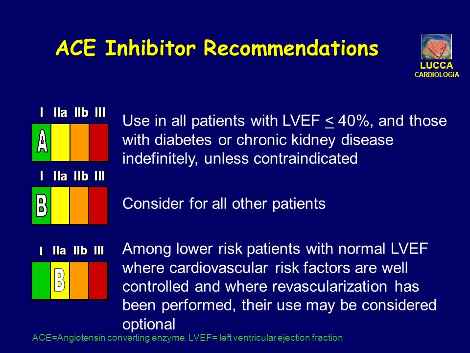 ACE Inhibitor Recommendations Use in all patients with LVEF < 40%, and those with diabetes or chronic kidney disease indefinitely, unless contraindica