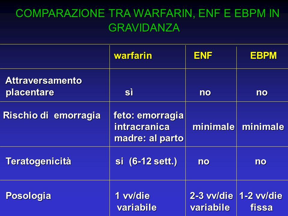 COMPARAZIONE TRA WARFARIN, ENF E EBPM IN GRAVIDANZA COMPARAZIONE TRA WARFARIN, ENF E EBPM IN GRAVIDANZA warfarin ENF EBPM warfarin ENF EBPM Attraversa