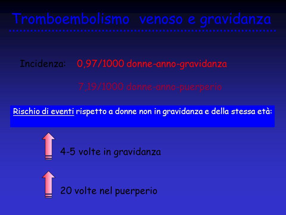 Tromboembolismo venoso e gravidanza Incidenza: 0,97/1000 donne-anno-gravidanza 7,19/1000 donne-anno-puerperio Rischio di eventi rispetto a donne non i