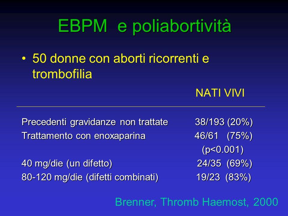 EBPM e poliabortività 50 donne con aborti ricorrenti e trombofilia NATI VIVI Precedenti gravidanze non trattate 38/193 (20%) Trattamento con enoxapari