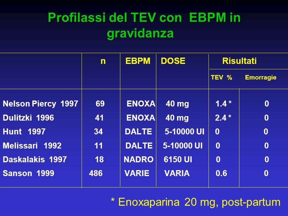 Profilassi del TEV con EBPM in gravidanza n EBPM DOSE Risultati TEV % Emorragie Nelson Piercy 1997 69 ENOXA 40 mg 1.4 * 0 Dulitzki 1996 41 ENOXA 40 mg