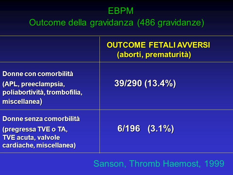 EBPM EBPM Outcome della gravidanza (486 gravidanze) OUTCOME FETALI AVVERSI OUTCOME FETALI AVVERSI (aborti, prematurità) (aborti, prematurità) Donne co