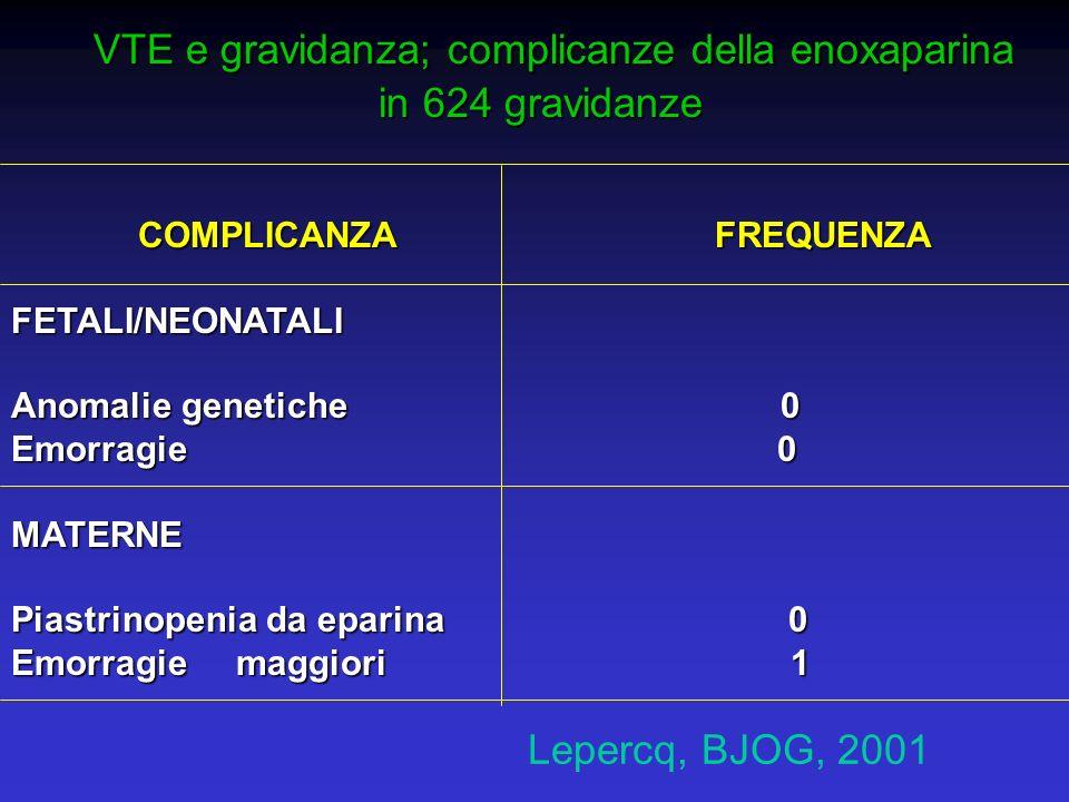 VTE e gravidanza; complicanze della enoxaparina VTE e gravidanza; complicanze della enoxaparina in 624 gravidanze in 624 gravidanze COMPLICANZA FREQUE